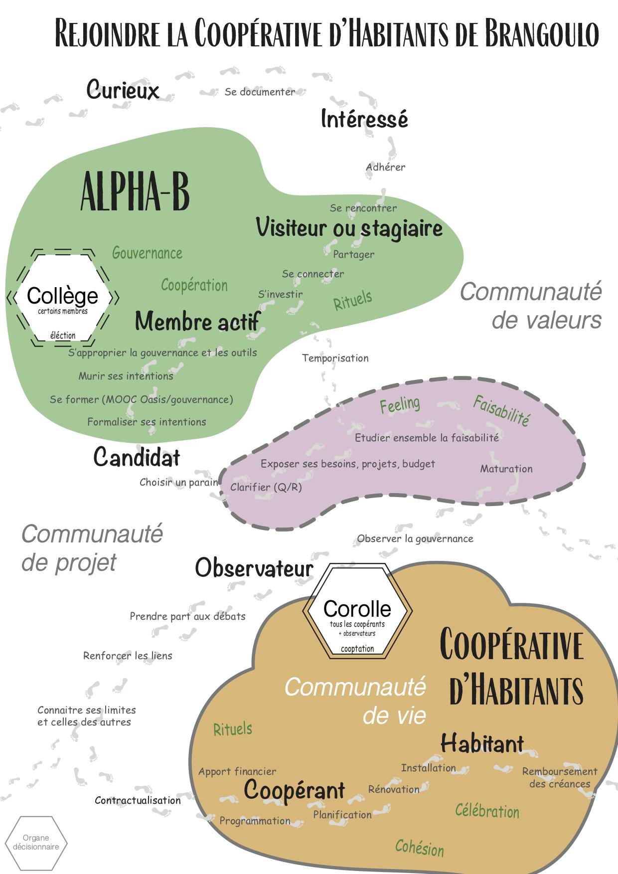 Le chemin d'inclusion de la coopérative d'habitants de Brangoulo